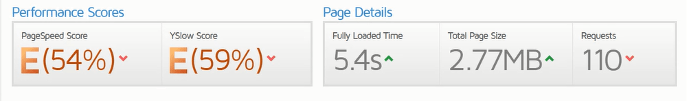 Page Speed Score